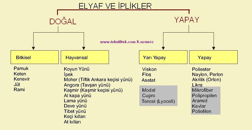 elyaf_ve_ipliklerin_s_n_fland_r_lmas_.jpg